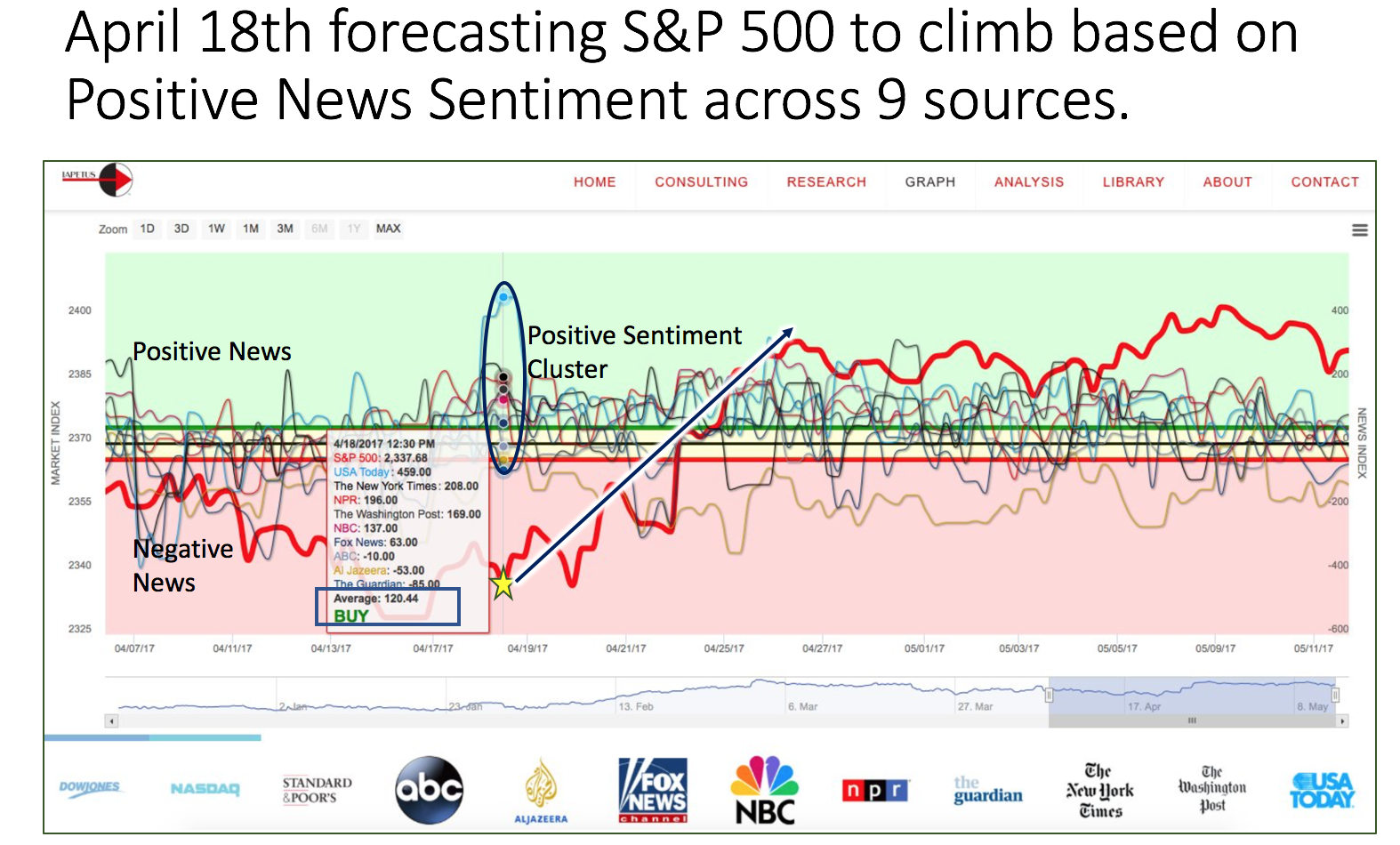 Sentiment Analysis Data Forecasts S&P 500 Gains