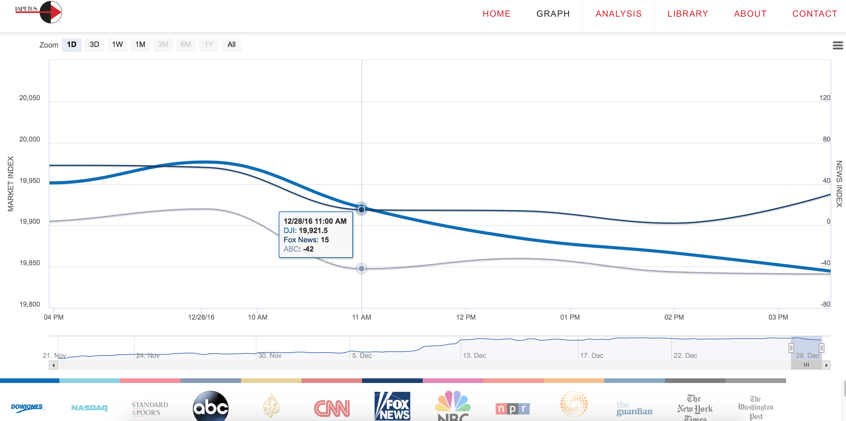 Fox News and ABC trigger word messaging follow market dip