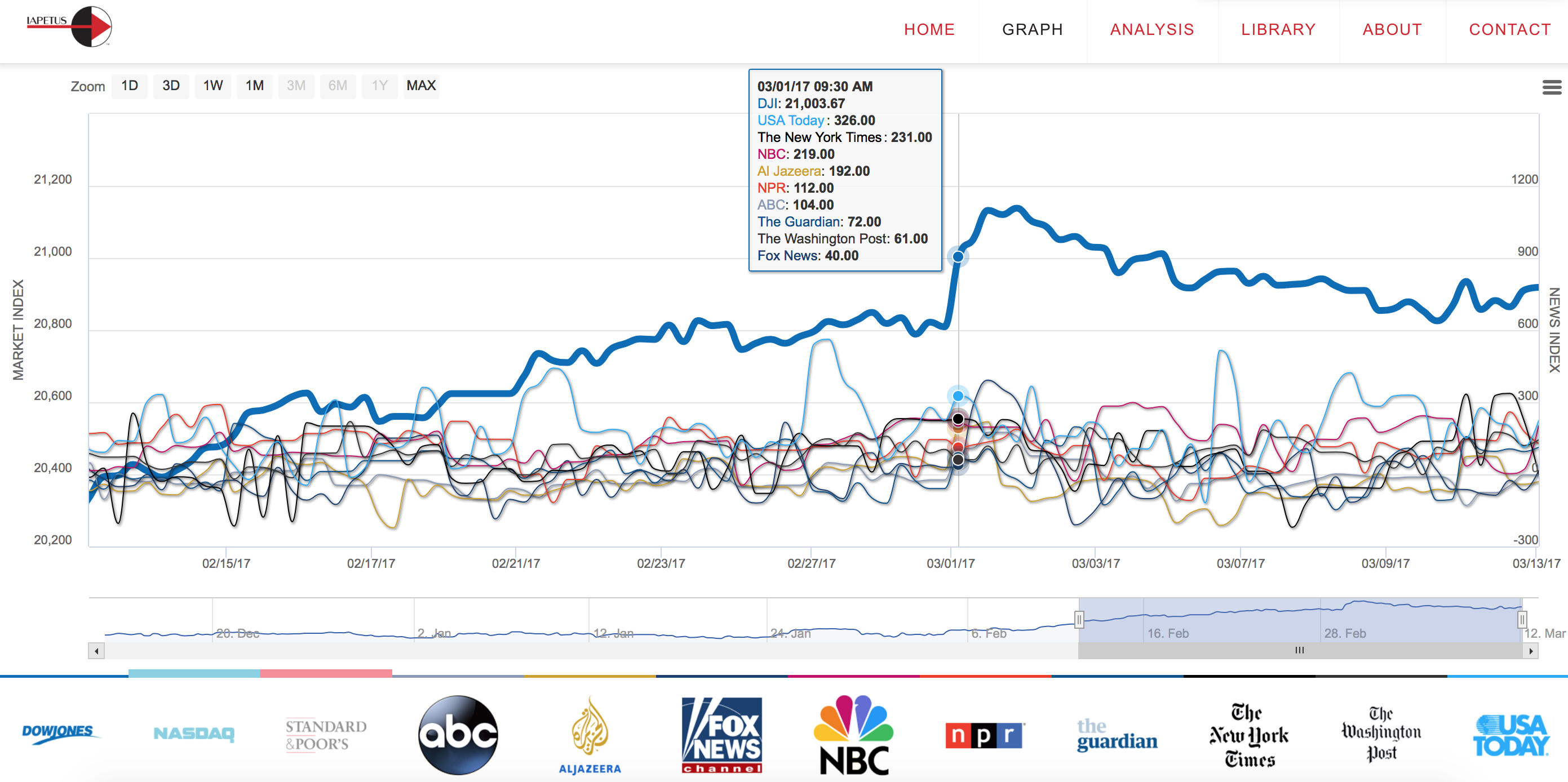Looking back 1 month the Dow largest gain happened when all 9 media outlets were all showing positive sentiment.
